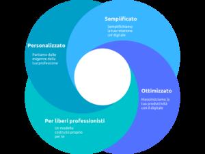 digitalizzazione per liberi professionisti metodo prima